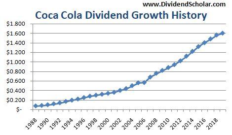 coca-cola-dividend-growth-chart.jpeg
