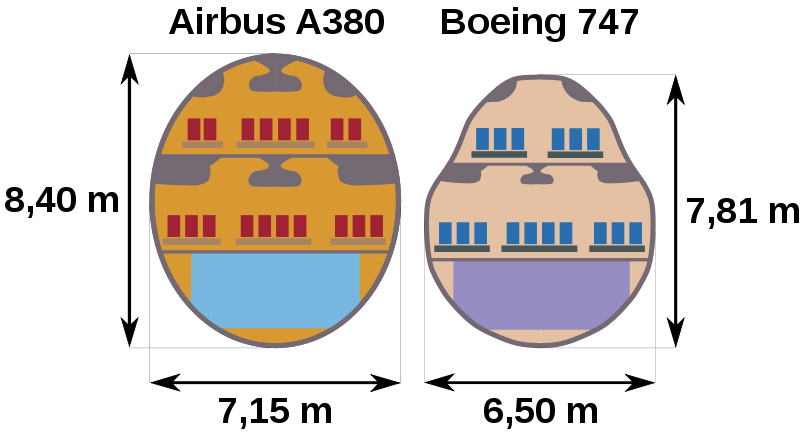 800px-A380_vs_Boeing_747.svg.png